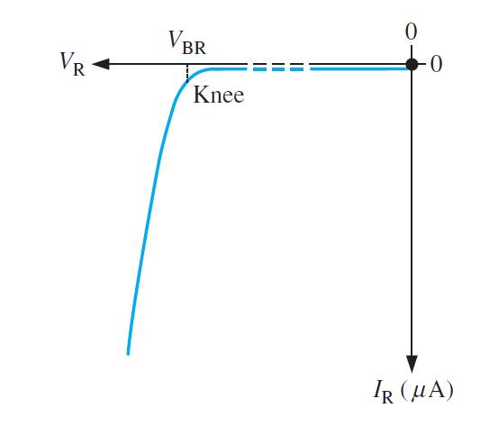 reverse characteristics curve