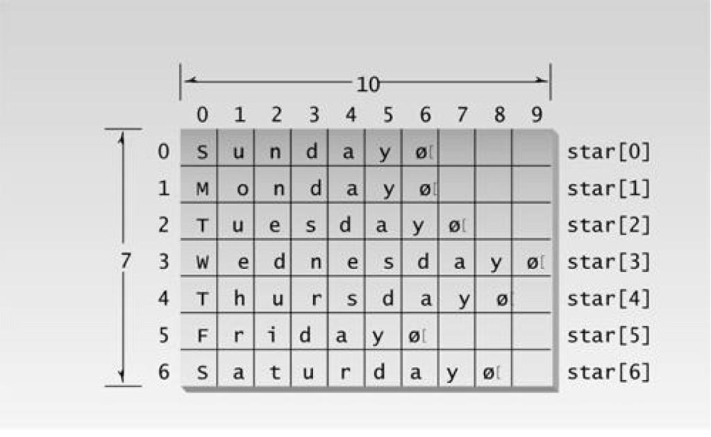 representation of 2-D array