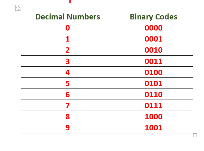 BCD numbers
