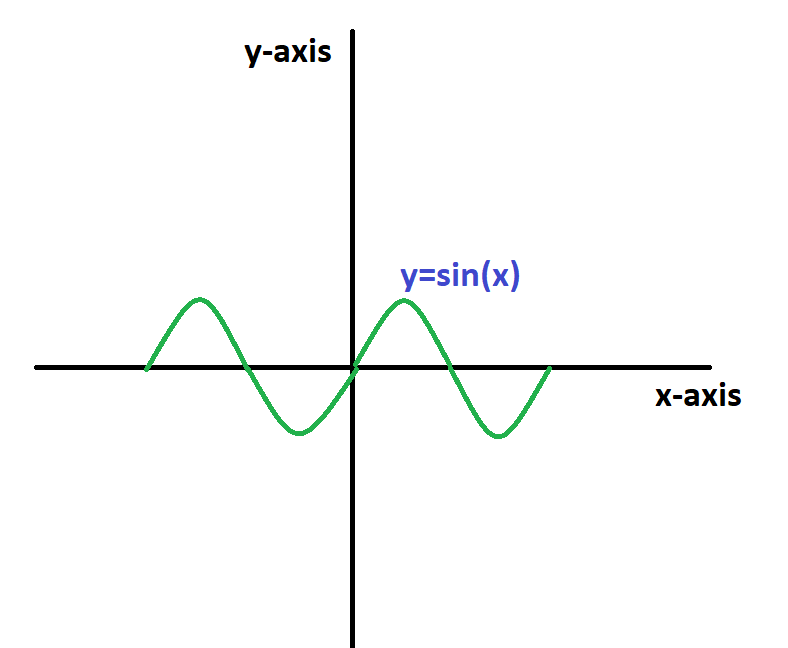 sinusoidal function is an odd function