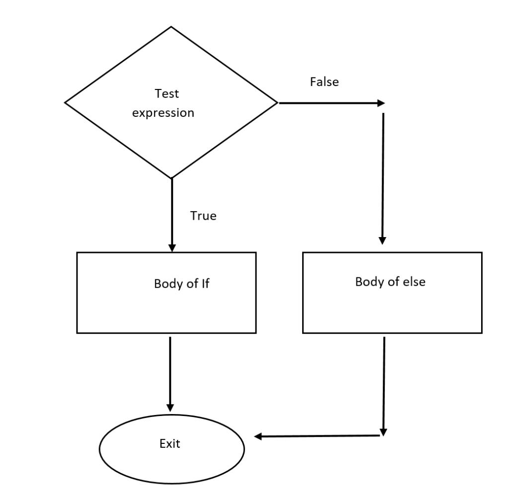 if-else flow chart