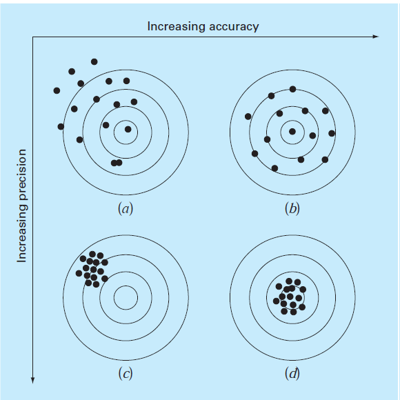relation between accuracy and precision