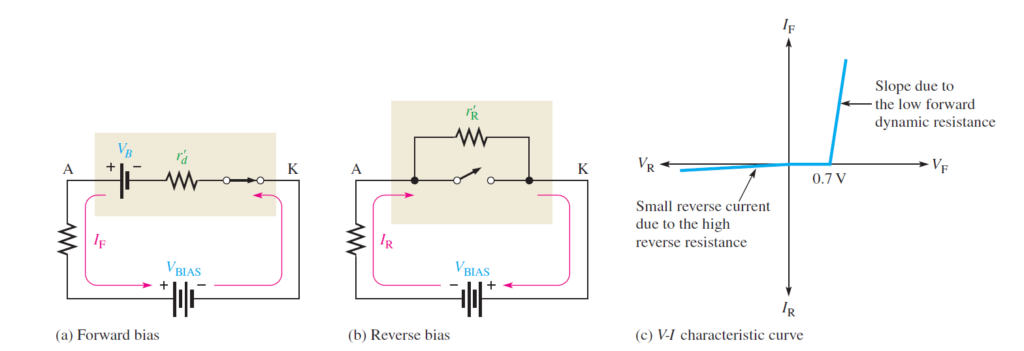complete diode model