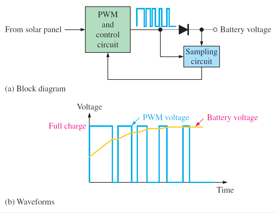 PWM charge controller