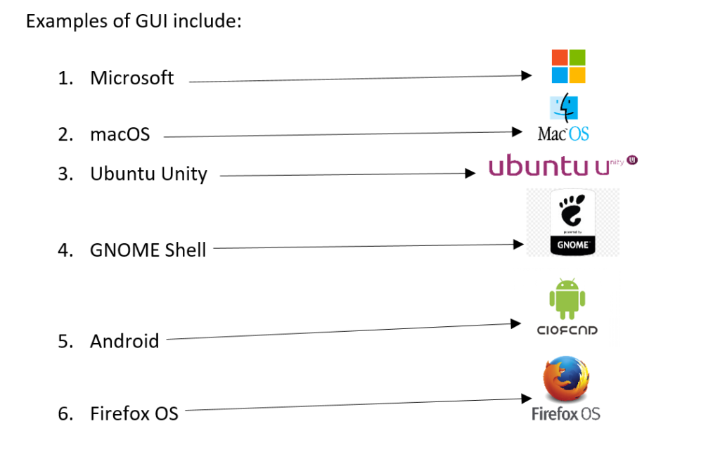 examples of GUI