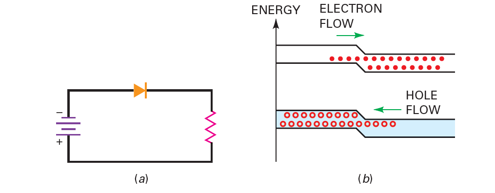 Stored charges allow a brief reverse current.