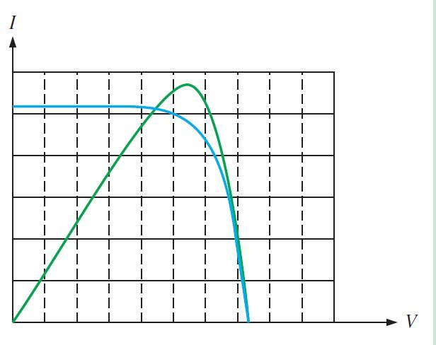 solar panel V-I and power curves.