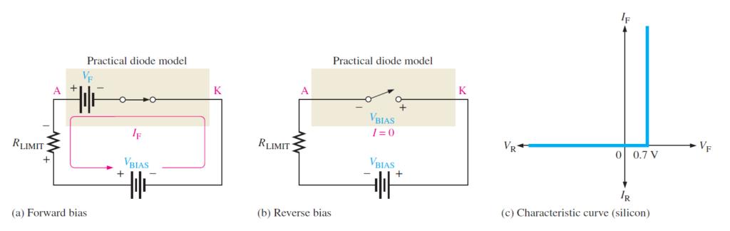 diode practical model
