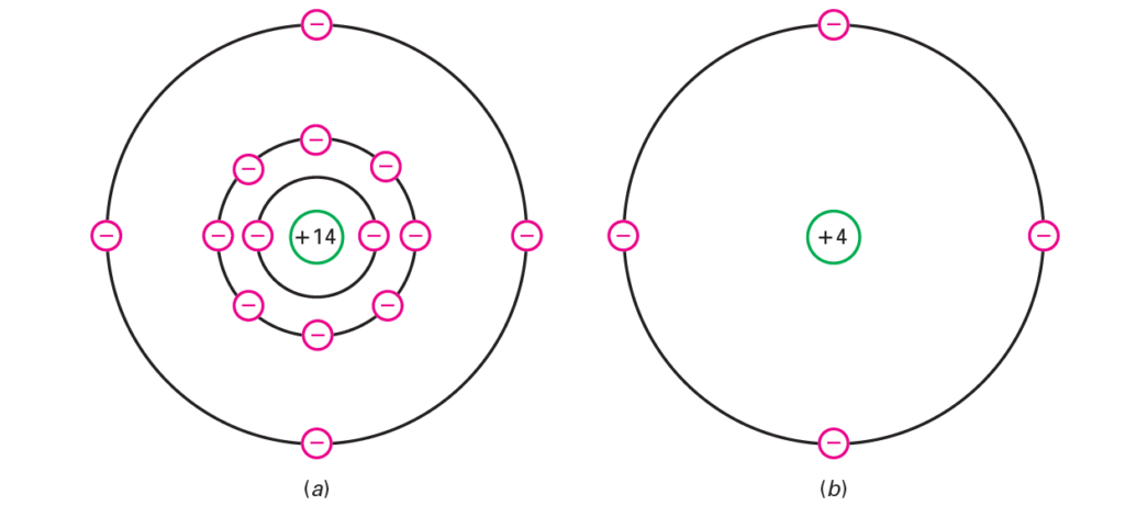 silicon atom and its core