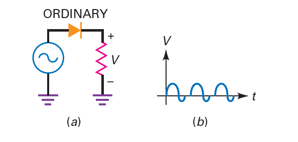 Stored charges degrade rectifier behavior at high frequencies.