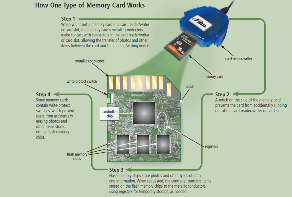 working of memory card
