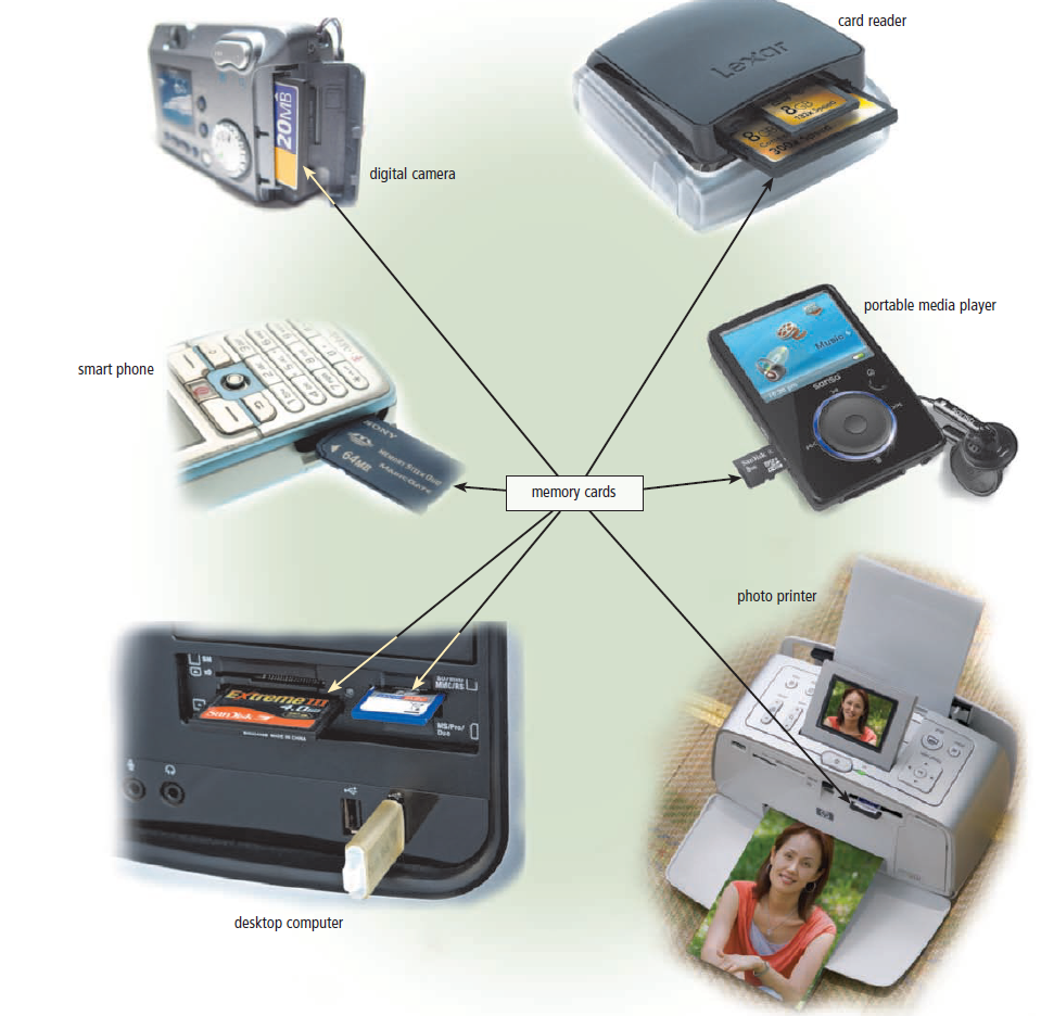 Many types of computers and devices have slots for memory cards.