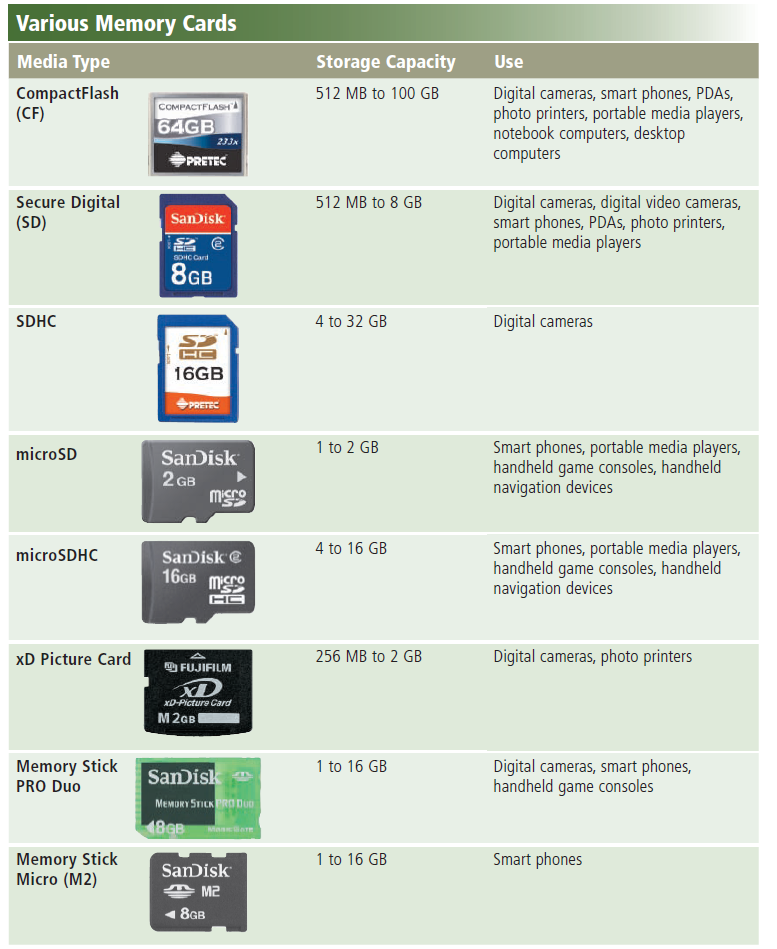 A variety of memory cards