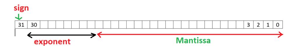representation of single precision
