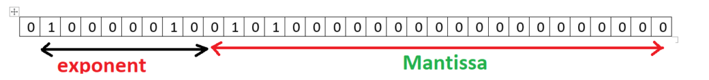 storing a number in single precision