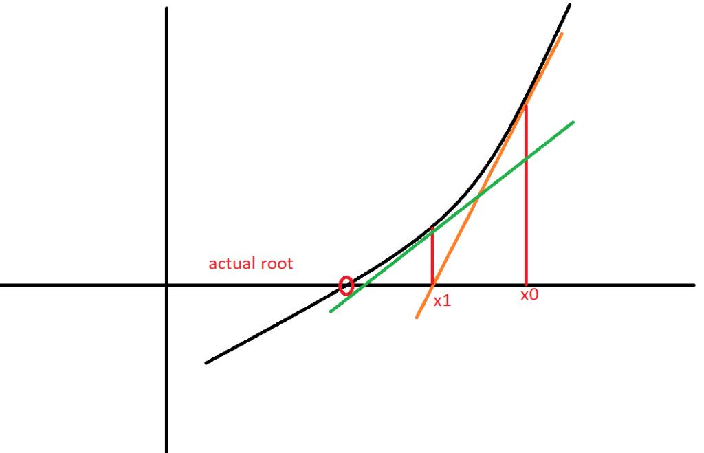 Geometrical Interpretation of Newton Raphson Method