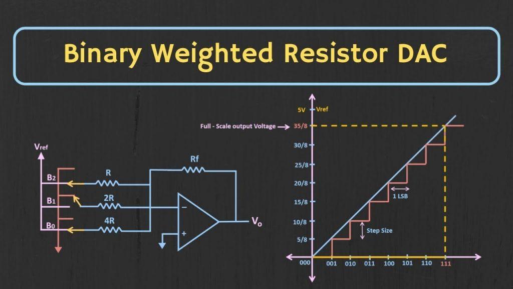 Binary Weighted ResistorDAC