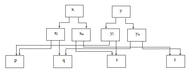 Figure 2.Stage 1 Evaluation of Interval Multiplier