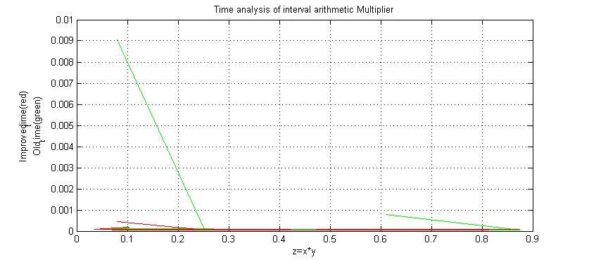 Figure 4a.Time analysis of IA multiplier