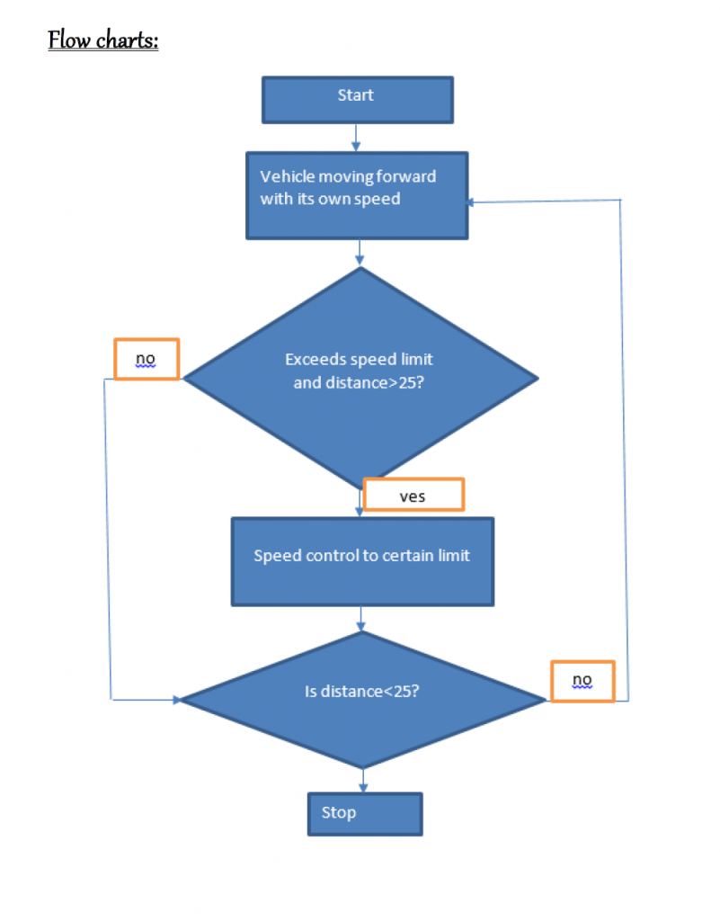 Flow chart of Pi project