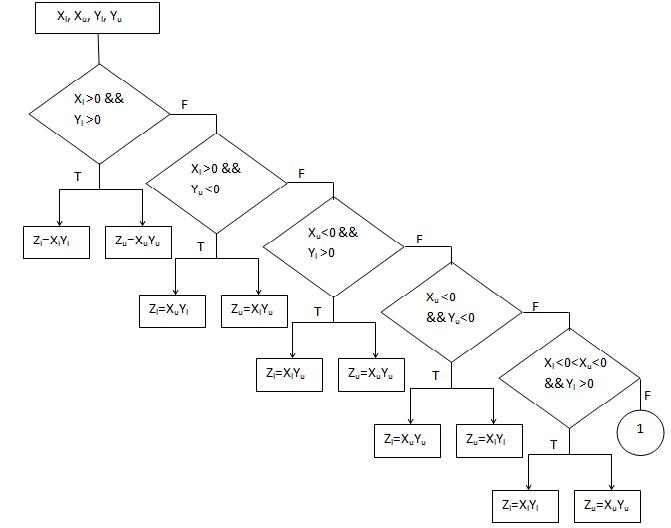 Nine cases for interval multiplication