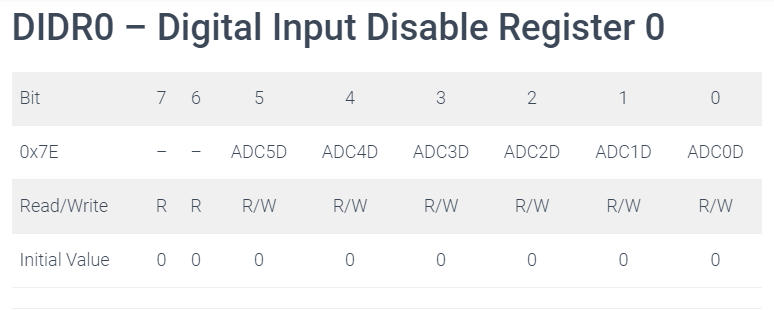 digital input disable register