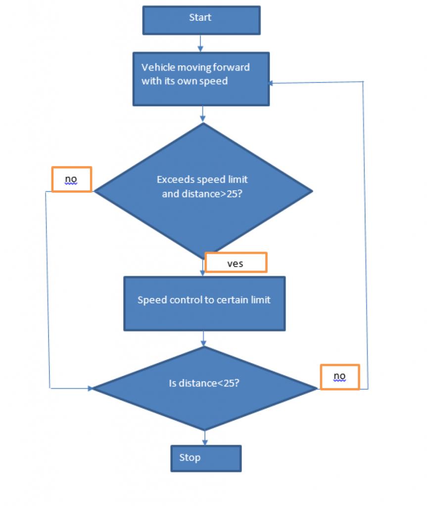 flow chart of smart vehicles