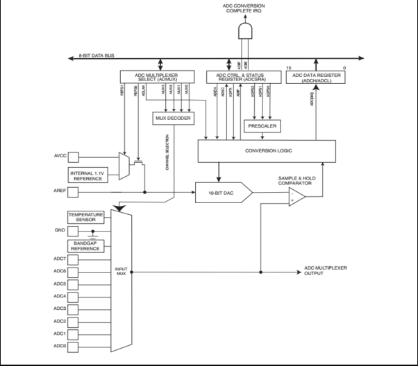 internal registers of ADC in PIC