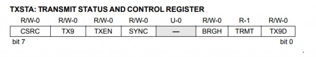 transmit status register