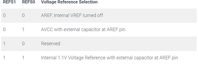 voltage reference selection register