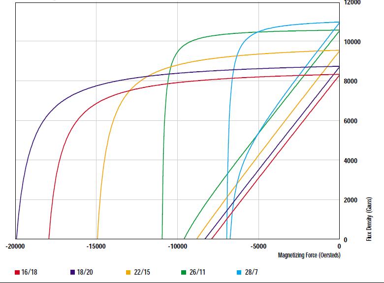 Alnico Demagnetization Curves