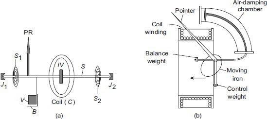 Attraction-type moving iron (MI) instrument