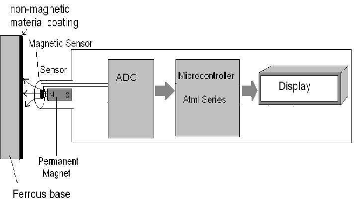 Block diagram of Non-Magnetic Coating, Ferrous Base, Digital Thickness Gauge