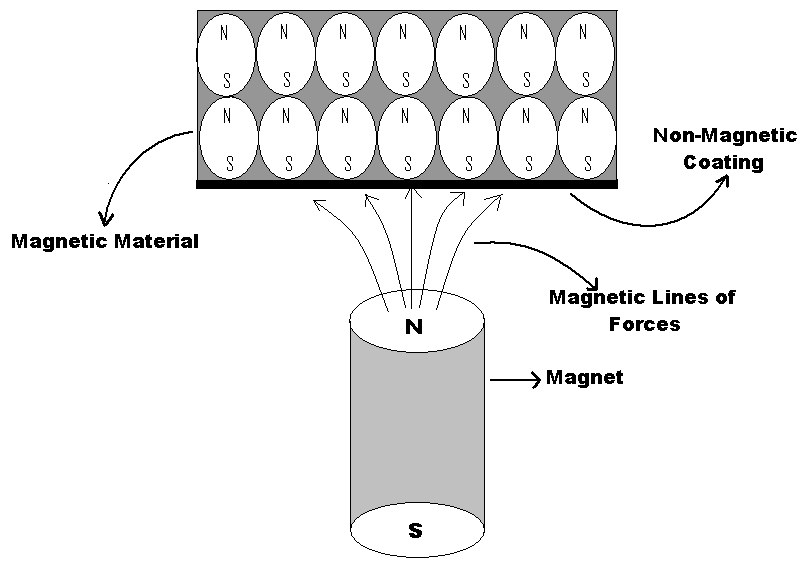 Dipole moment of atoms of  magnetic material aligned with respect to permanent magnet