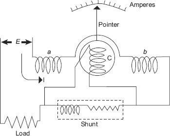 Electrodynamometer ammeter