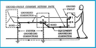 Equipment and system groundings