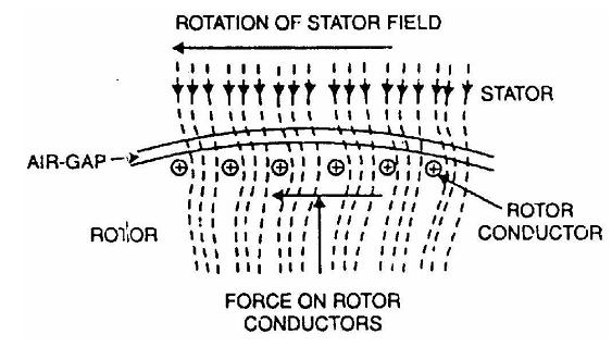 Figure 1.3 Operation of three phase induction motor