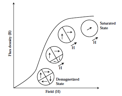 Graph to show the influence of magnetic field on domain structure