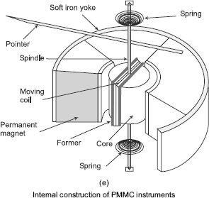 Internal construction of PMMC instruments