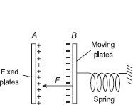Linear motion of electrostatic instruments
