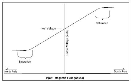 Null voltage concept