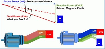 Power factor improvement by capacitor