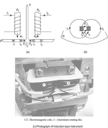 Principle of operation of induction-type instrument