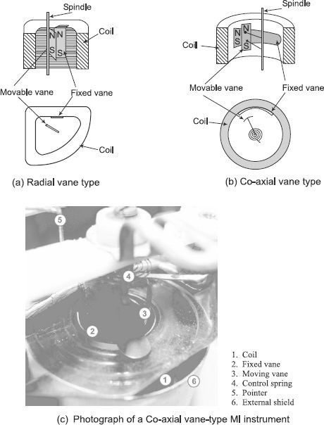 Repulsion-type Moving Iron (MI) instruments