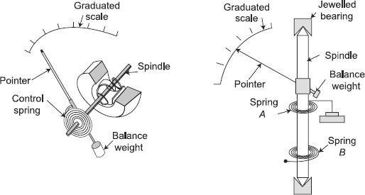 Spring control of meters