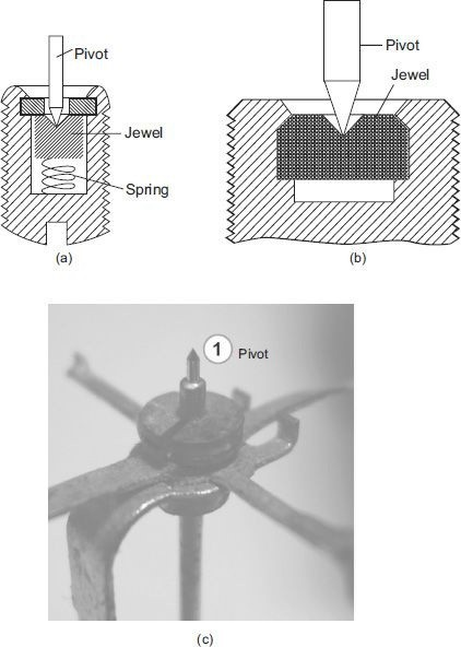 Spring-loaded jewel bearing (b) Jewel bearing (c) Pivot