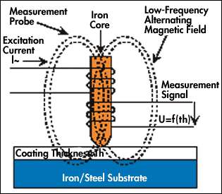 The Magnetic Induction Method