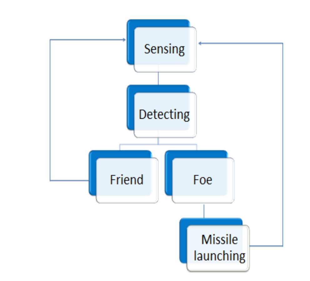 block diagram of target locating Radar