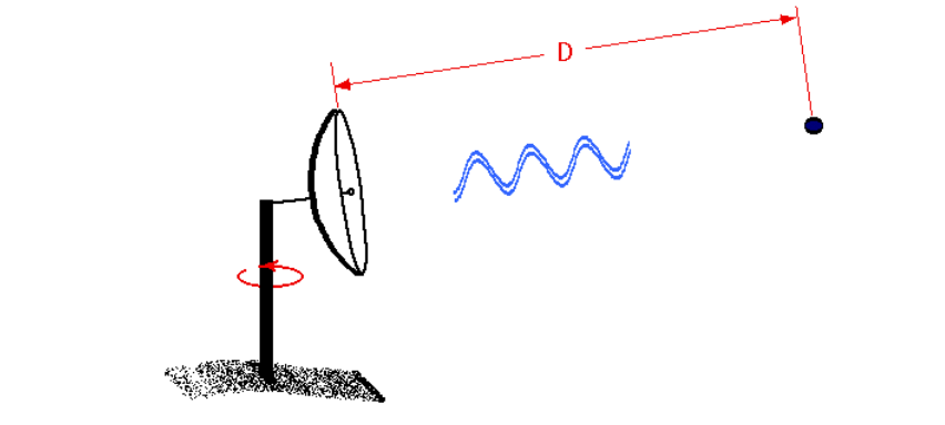range measurement