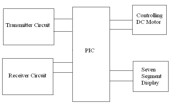system level design of hurdle detection vehicle project